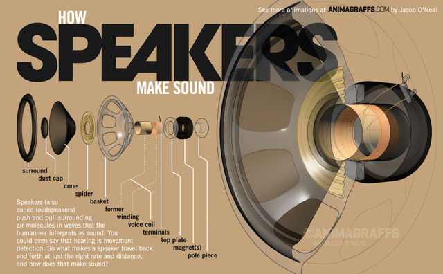 How speakers make sound   animagraffs
